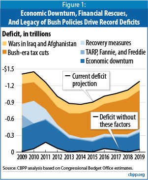 What is causing the deficit