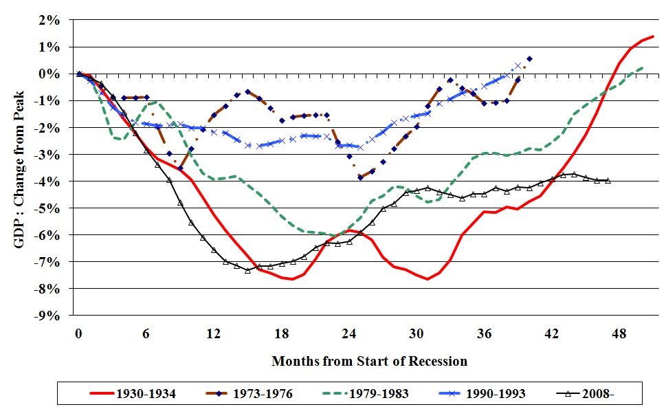 Changes in GDP in the past recessions