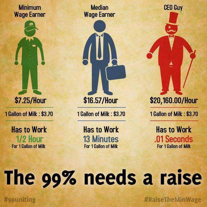 Comparing Wage Info
