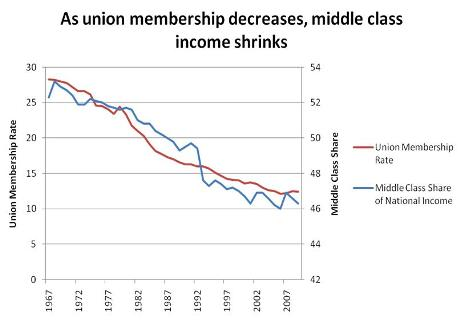 The lower the union membership the lower our wages